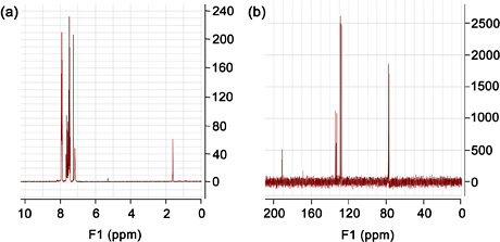 Spectra of NSHD-1. (a) 1H NMR (300 MHz, CDCl3) spectrum ...