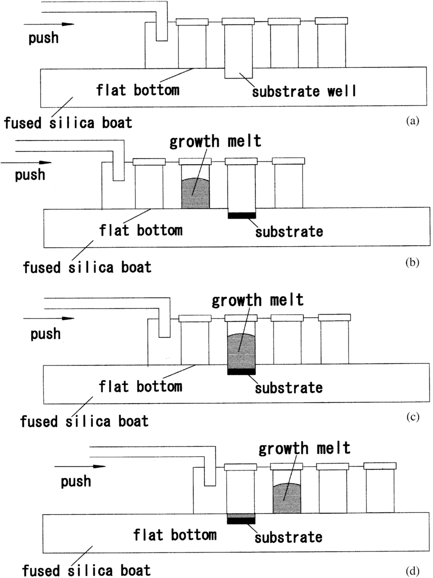 medium resolution of the fused silica slideboat schematic a and the slide boat arrangement before contact