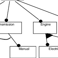 (PDF) Formal Semantics and Verification for Feature Modeling.