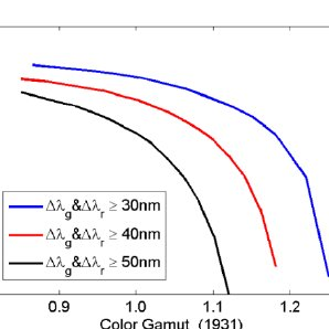 (a) Transmission spectra of color filters and emission