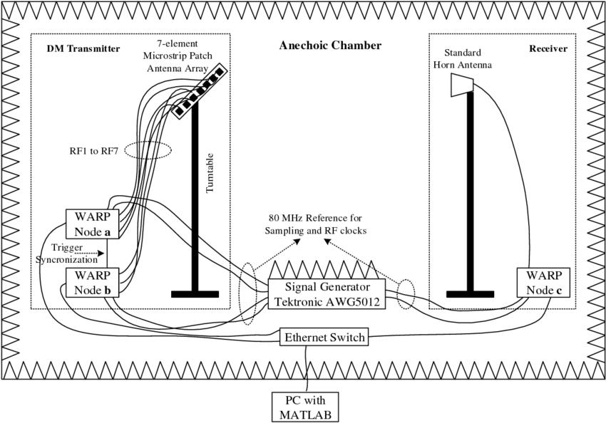 Block diagram of the digital DM experimental setup