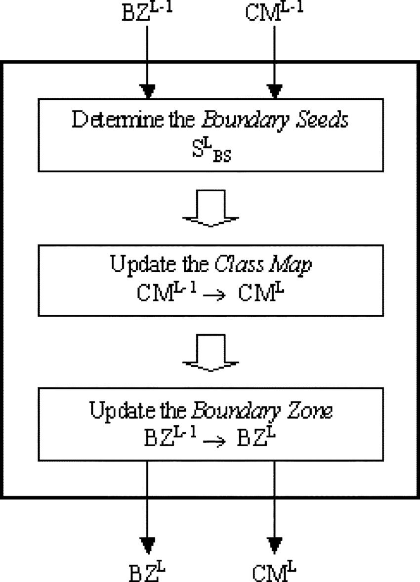 medium resolution of diagram of the iteration step of the pyramid boundary refining algorithm