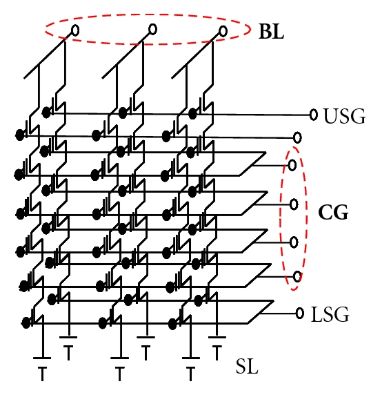 Schematic of 3D multilevel stacked NAND using JL-SONOS as