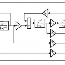(PDF) An improved single-loop sigma-delta modulator for
