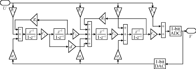 Block diagram of a proposed 4th-order 1-bit unity-STF