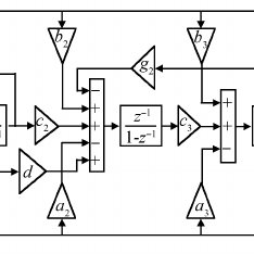 (PDF) An improved single-loop sigma-delta modulator for