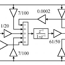 Schematic of the proposed switched-capacitor sigma–delta