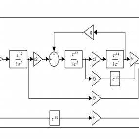 (PDF) Effective Design for CRFF Sigma-Delta Modulators