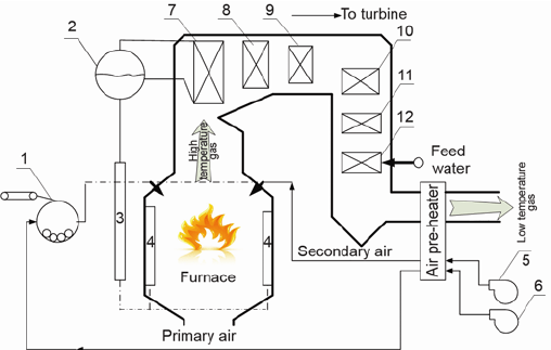 Schematic diagram of the boiler; 1
