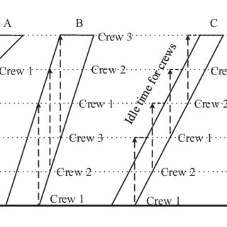 (PDF) Resource Leveling Based on Line of Balance and