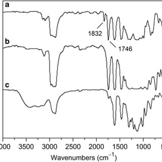 (PDF) Novel polyelectrolytes containing