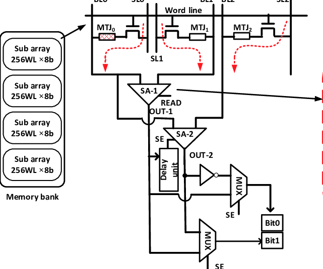 Illustration of 3T-3MTJ based memory bank, the schematic