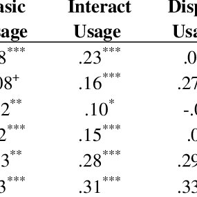 (PDF) The Development and Validation of the Social Network