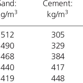 (PDF) Mechanical properties of thermal insulation concrete