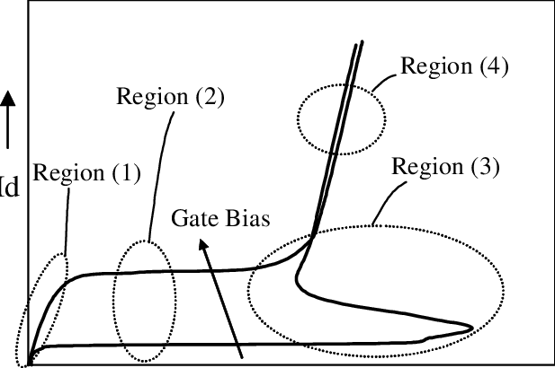 Schematic I-V curve of an NMOS transistor under gate bias