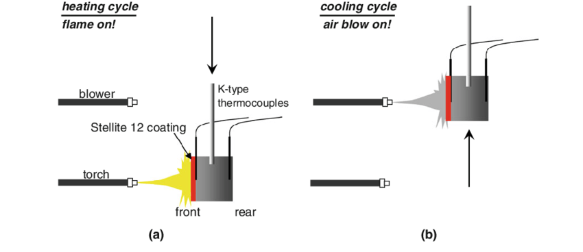 Experimental setup for the thermal fatigue test: (a