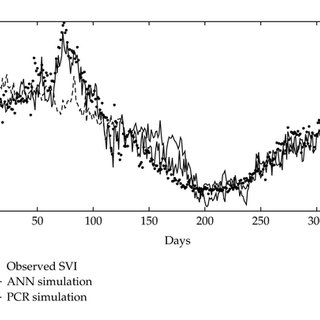 Observed and predicted SVIs for the training data set of