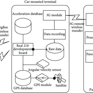 (PDF) Application of Vehicle Mounted Accelerometers to