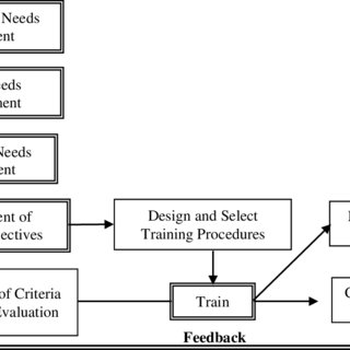 (PDF) The Implementation of Training and Development