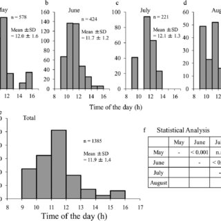 (PDF) The hatching time of Locusta migratoria under