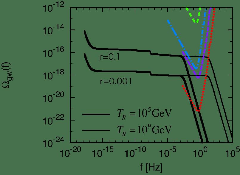 Primordial gravitational wave spectrum for T R = 10 9 GeV