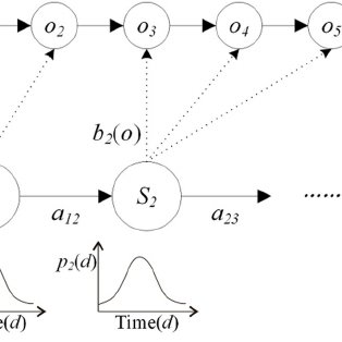 Workflow of the HMM-based continuous change detection and