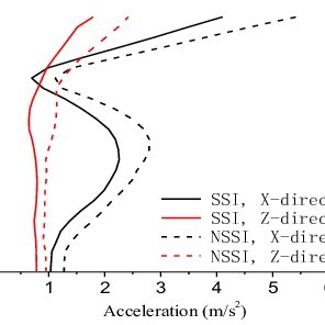 Distributions of peak axial force and axial force ratio of