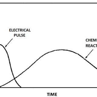 (PDF) Pulsed Power Plasma Stimulation Technique