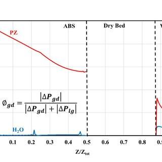 Aerosol growth along the column of Run 6 (95% CO2 removal