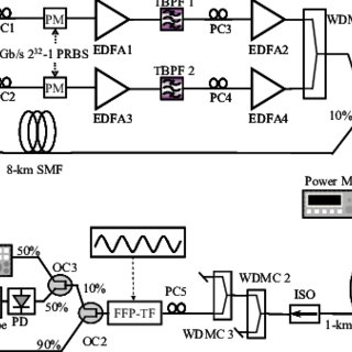 (PDF) Fourier domain mode locking laser based on two-pump