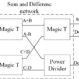 (PDF) A Broadband Passive Monopulse Comparator MMIC