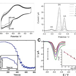 (A) Electrochemical lithiation and exfoliation processes