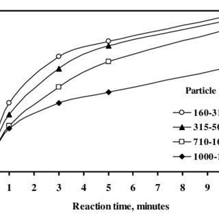 (PDF) Leaching kinetics of ulexite in oxalic acid