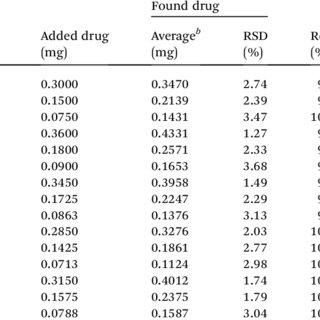(PDF) Simultaneous determination of caffeine, gallic acid