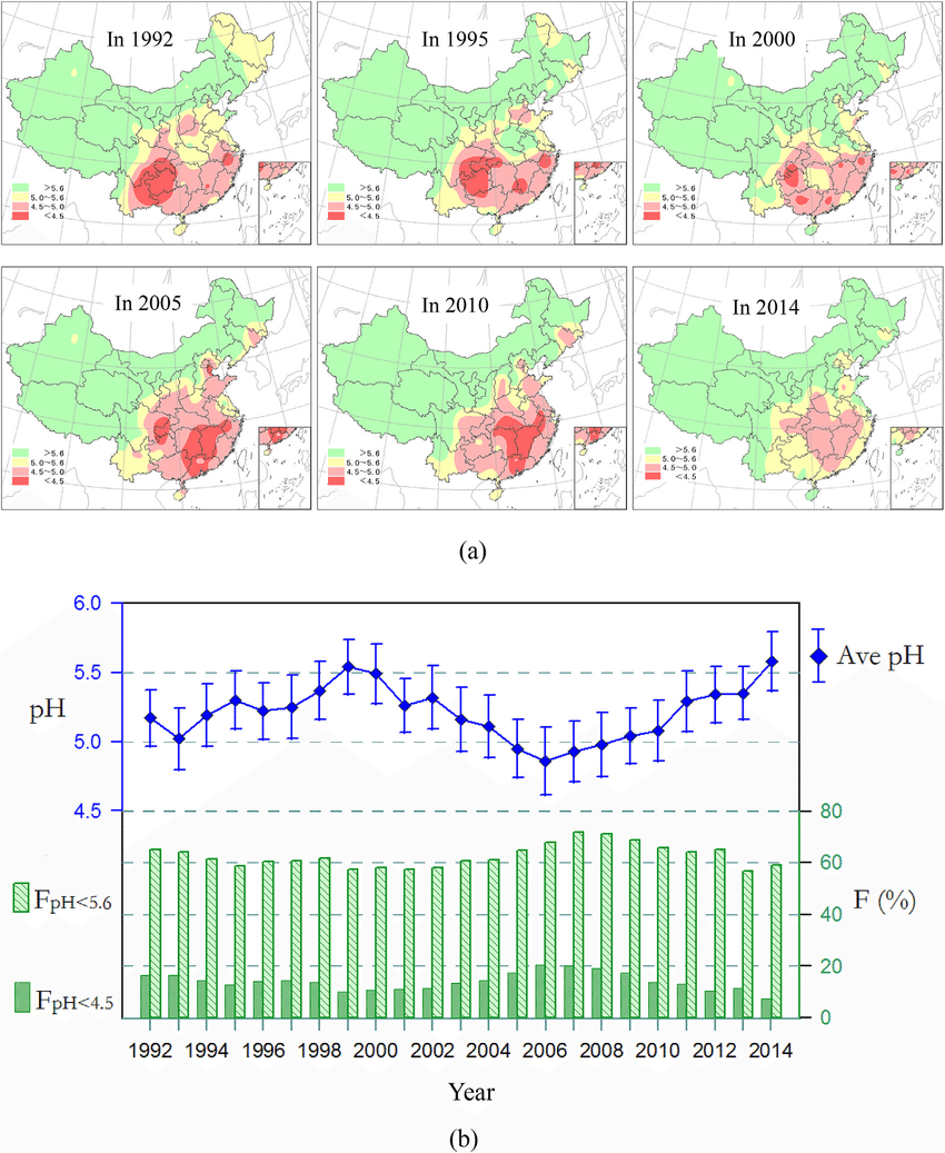 medium resolution of spatial and temporal distribution of precipitation ph in china a maps of average