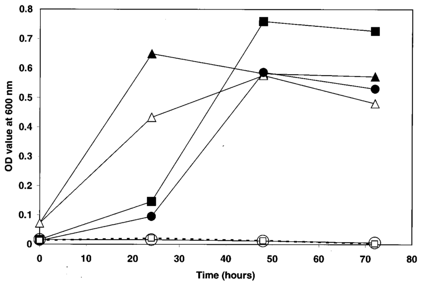 Growth curves of M. smegmatis strains at 30 and 40°C