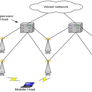 I-TCP, splitting a TCP connection into two connections