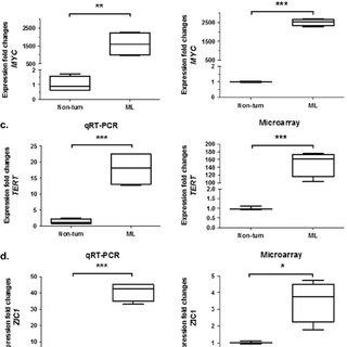 Transcriptome deregulations in ALV-J-induced ML tumors. (a