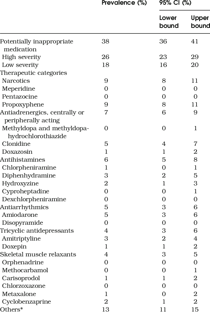 Prevalence of Potentially Inappropriate Medication Among