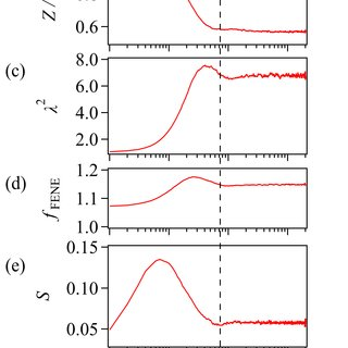 Viscosity growth (linear scale) in fast startup shear