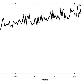 Volume estimation for a balloon (The left graph shows the