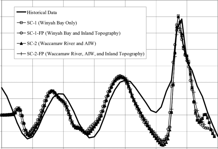 Storm tide hydrograph Hurricane Hugo at Charleston harbor