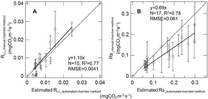 Relationship between respirations measured using a manual