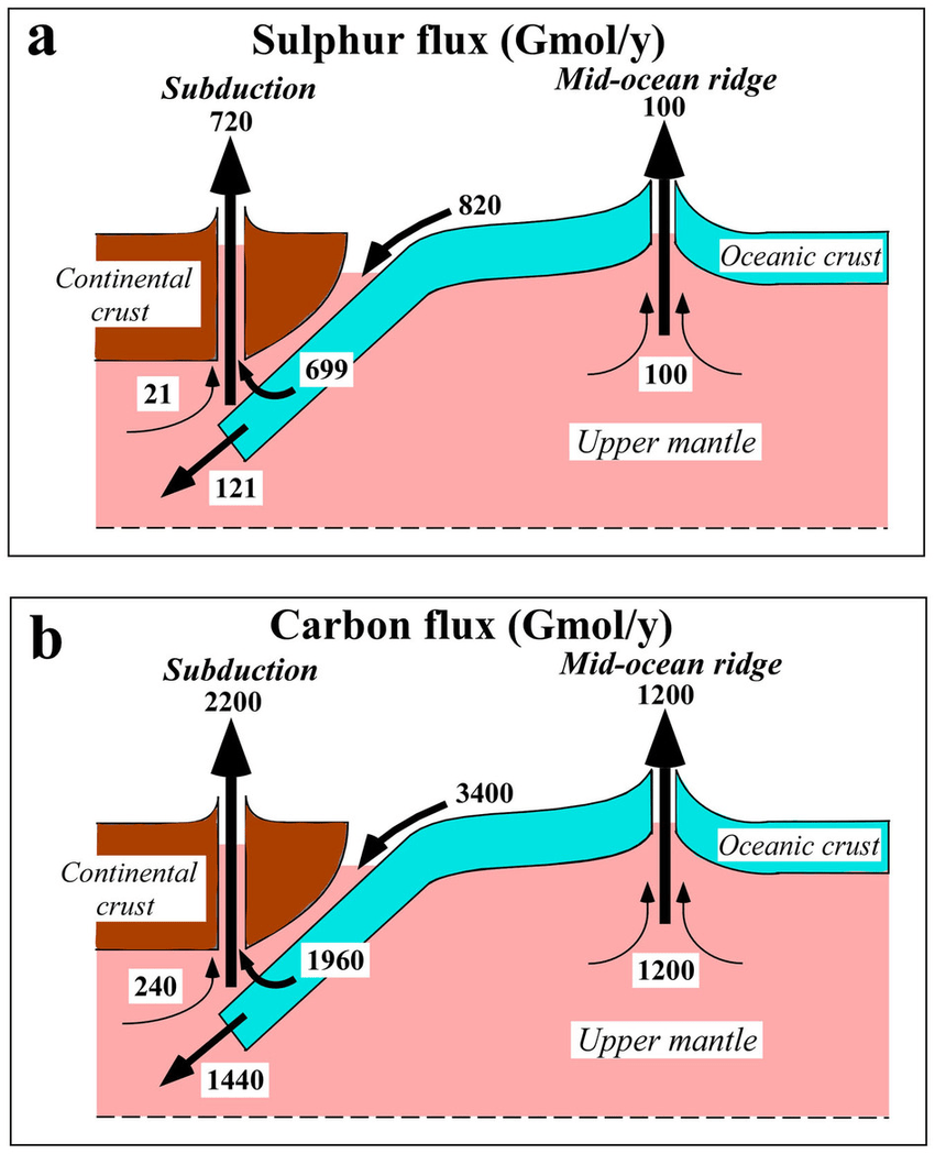 hight resolution of schematic diagrams of a the global sulphur cycle and b the global