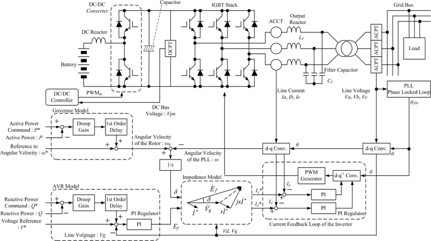 Block diagram of the original three-phase inverter with
