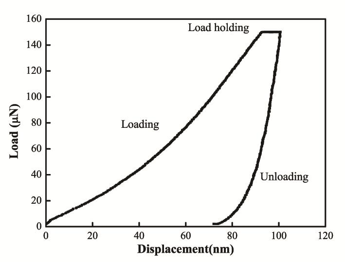 A representative nanoindentation load-displacement curve