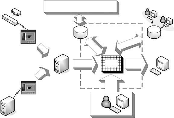 Information flow between components in CSIA of ITSM