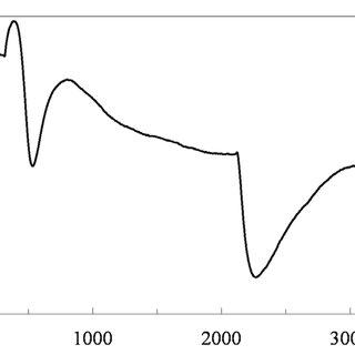 (PDF) Analysis of Plant Bioelectric Potential Response to