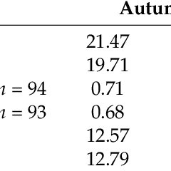 (PDF) Lower Physical Performance in Colder Seasons and