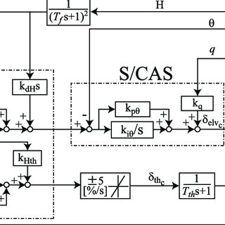 (PDF) Flight Controller Design of Unmanned Airplane for